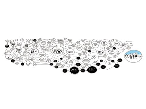 Globalisation Timeline